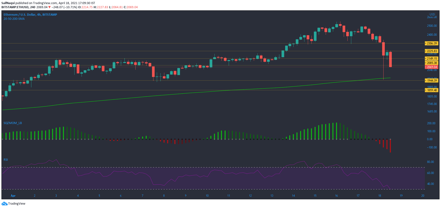 Ethereum, Elrond, Basic Attention Token Price Analysis: 18 April