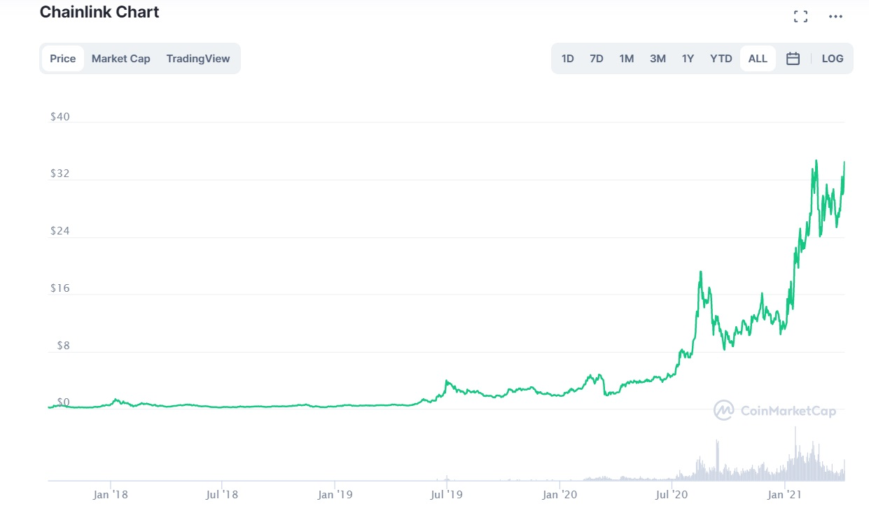 Here's why it's worth looking at Chainlink if you're a retail trader