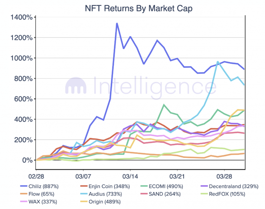 Here's what to expect from NFT coins THETA, ENJ, CHZ, MANA and FLOW