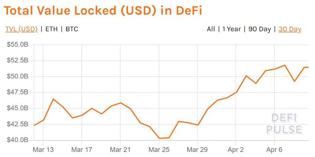 DeFi's TVL is back above $50 Billion, what to expect