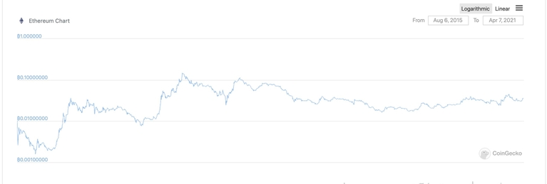 How Ethereum has outperformed Bitcoin by 250% since inception