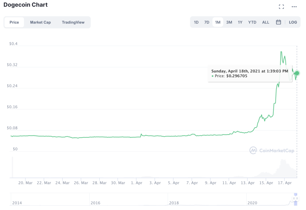 Is it likely that Dogecoin continues its rally?