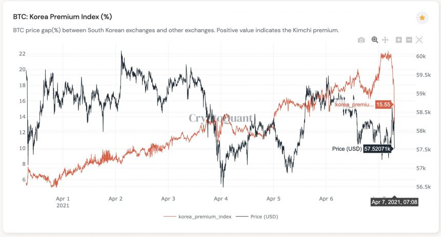 Bitcoin Kimchi Premium plunges alongside global price. Source: CryptoQuant