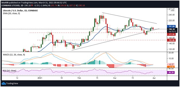 Litecoin (LTC) price seeks breakout from consolidation near $200