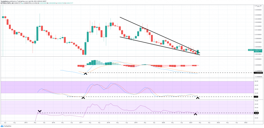 Litecoin On The Verge Of Monster Move Against Bitcoin