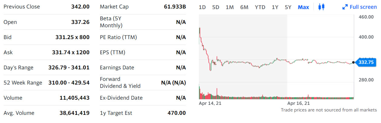Nasdaq to launch options trading for Coinbase Global