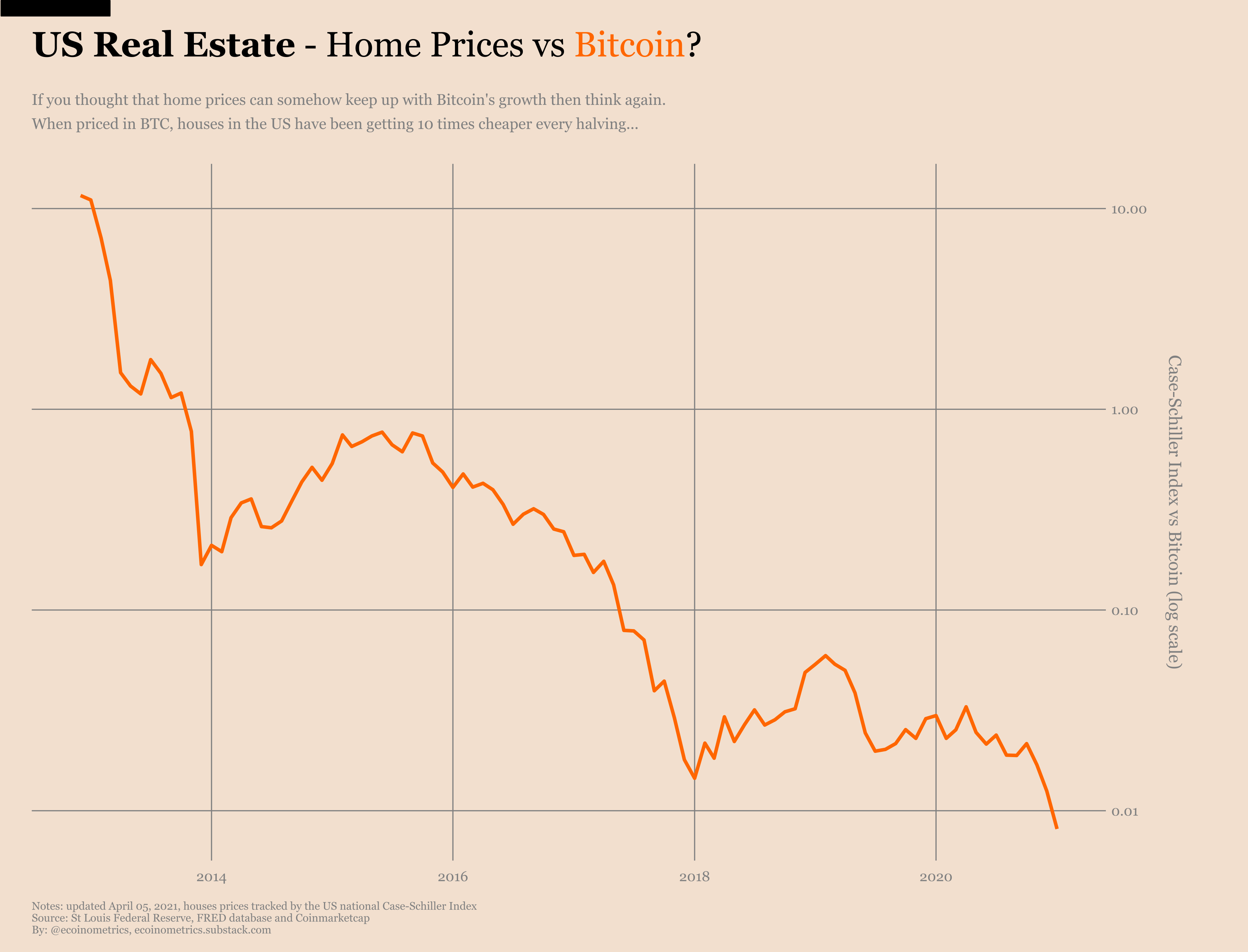 Real estate and Bitcoin: What you need to know