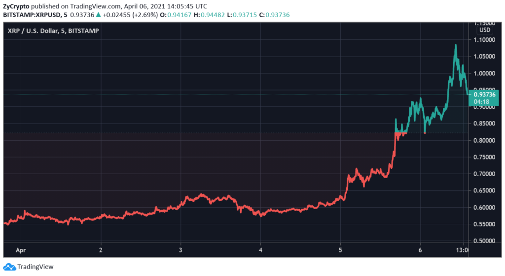 Ripple's XRP Sees Unexpected Gargantuan Upsurge - Overtakes Cardano and Tether