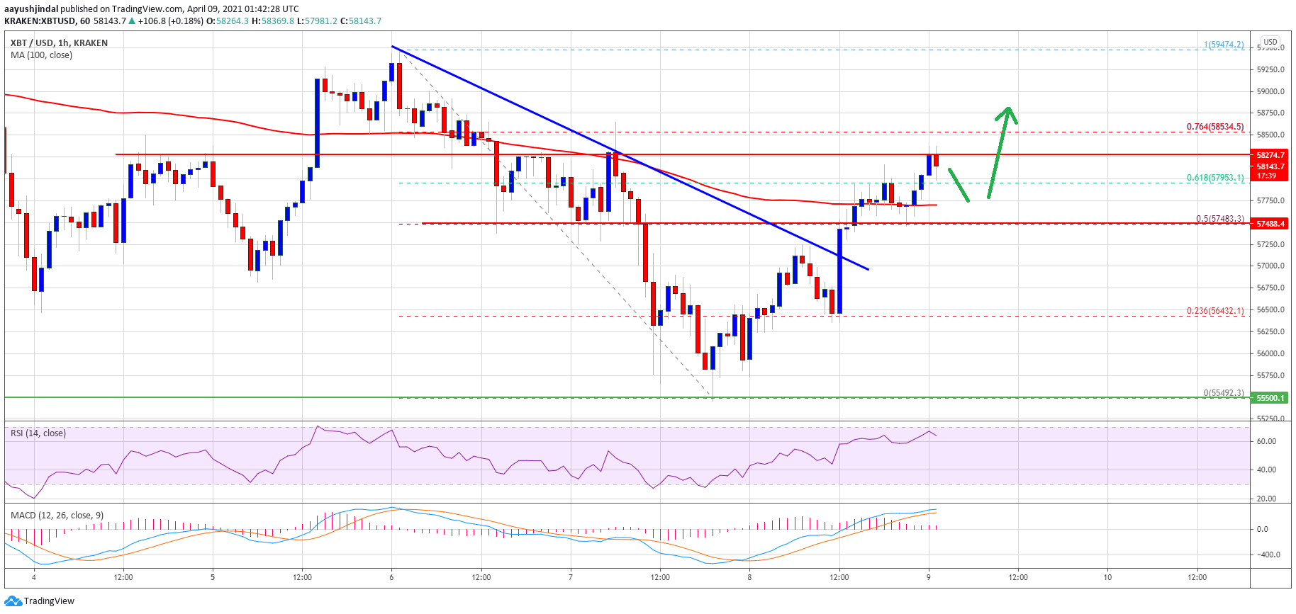 TA: Bitcoin Reclaims 100 SMA, Here's Why BTC Could Resume Uptrend