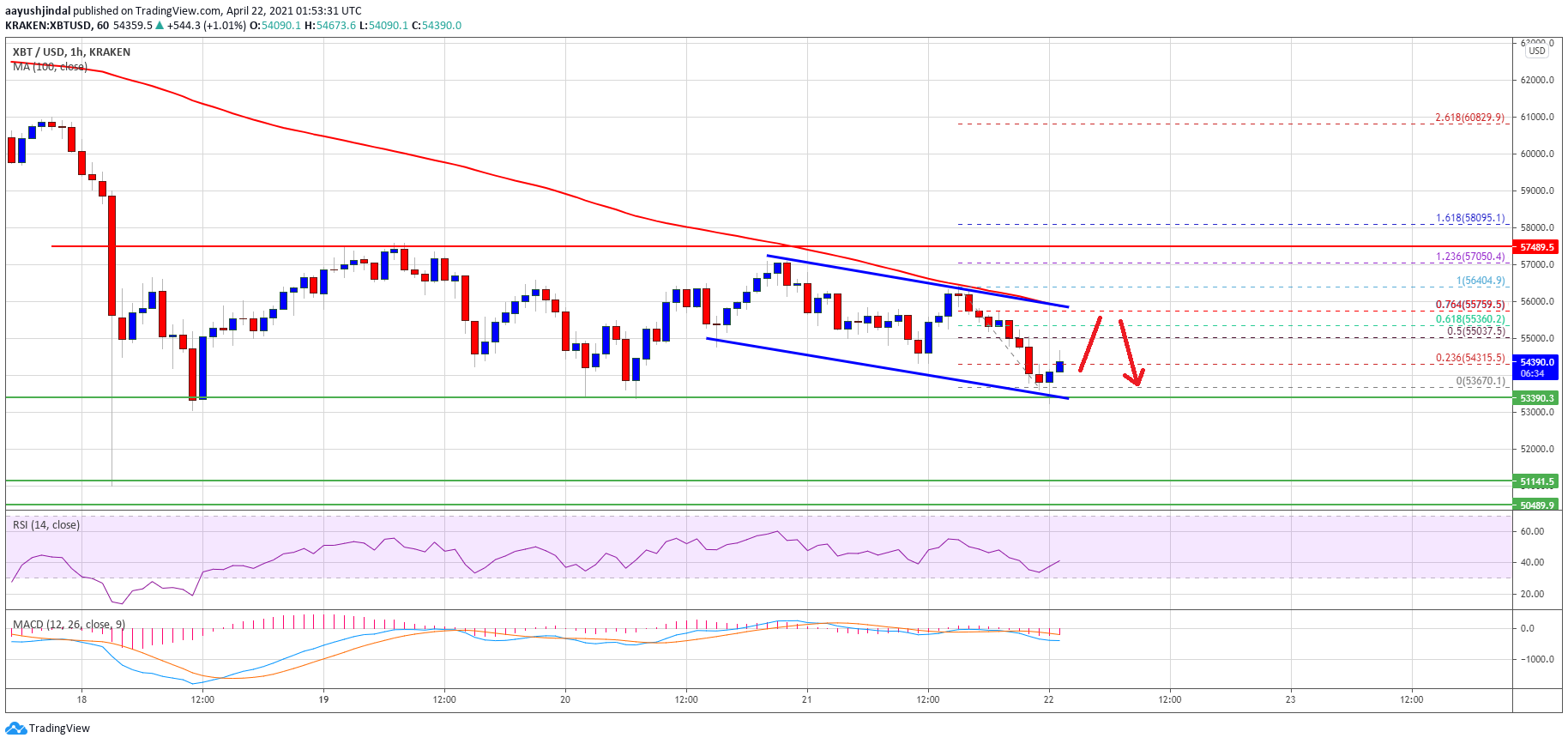 TA: Bitcoin Stuck in Range, Here's What Could Trigger More Losses