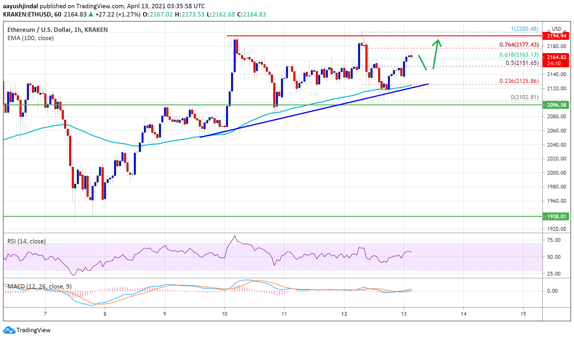 TA: Ethereum Consolidates Gains, Here's What Could Spark A Fresh Rally