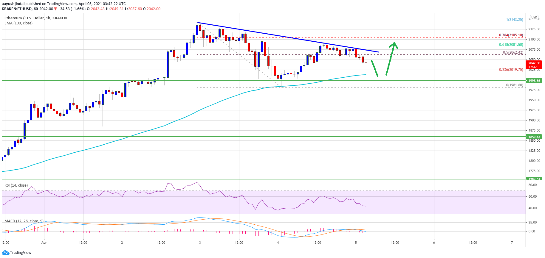 TA: Ethereum Holds Strong Above $2K, Why Rally Isn't Over Yet
