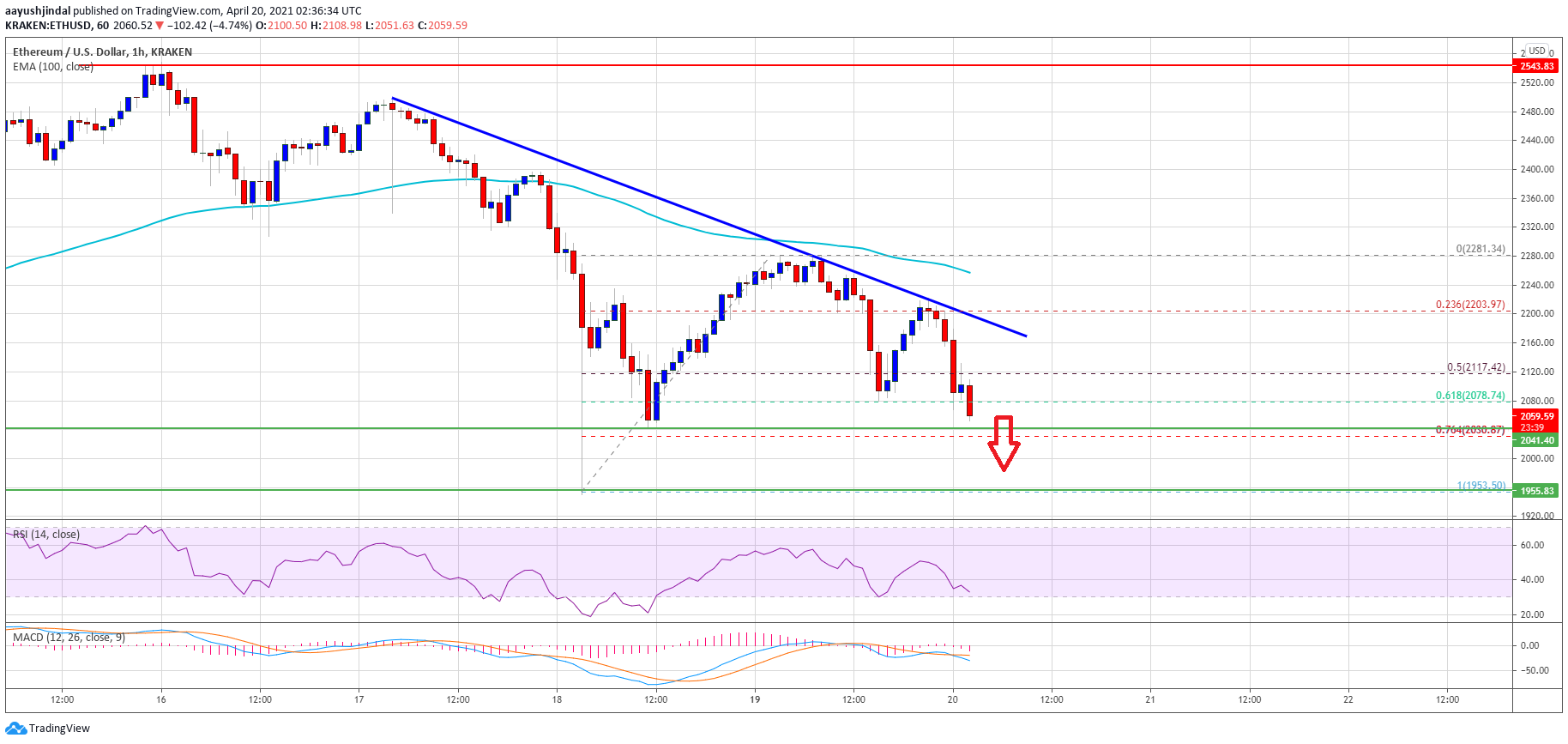 TA: Ethereum Resumes Decline, Here's How The Bears Could Take Control