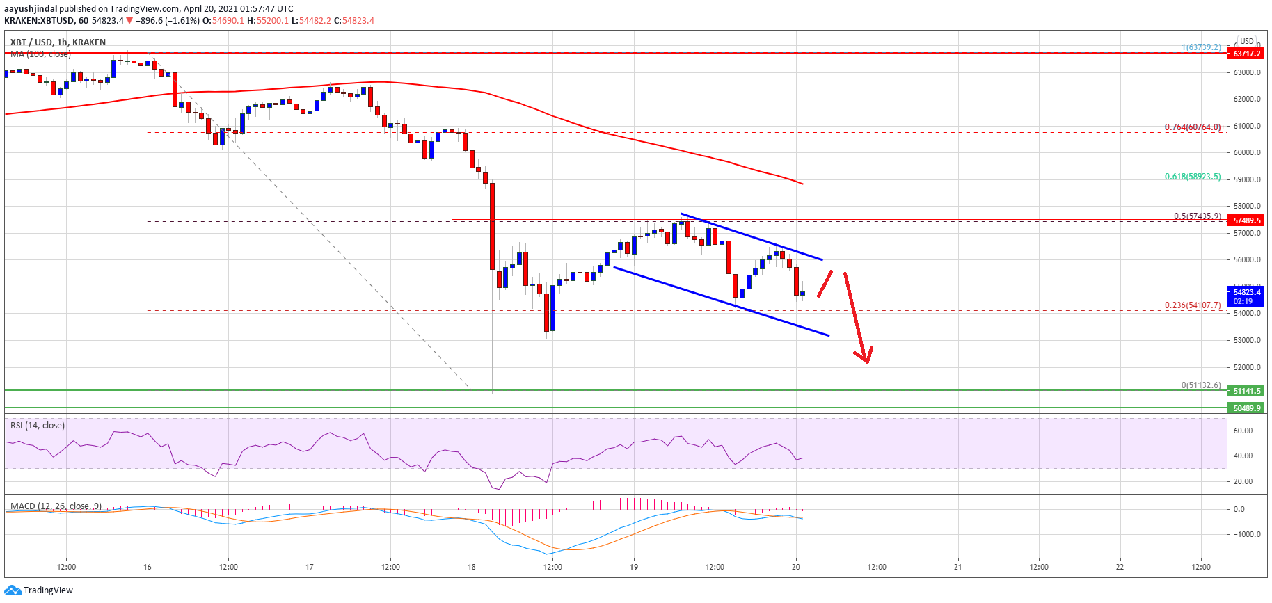 TA: Here's Why Bitcoin Price Is Primed To Revisit $52K Support
