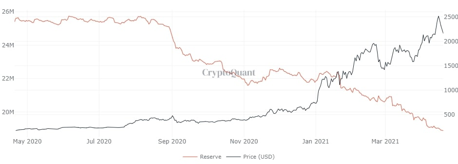 This Ethereum factor plays a fundamental role in the 2021 rally