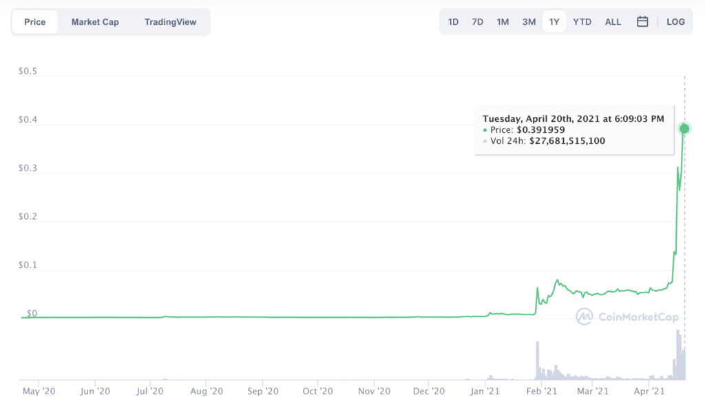 This is a critical factor to Dogecoin's price rally