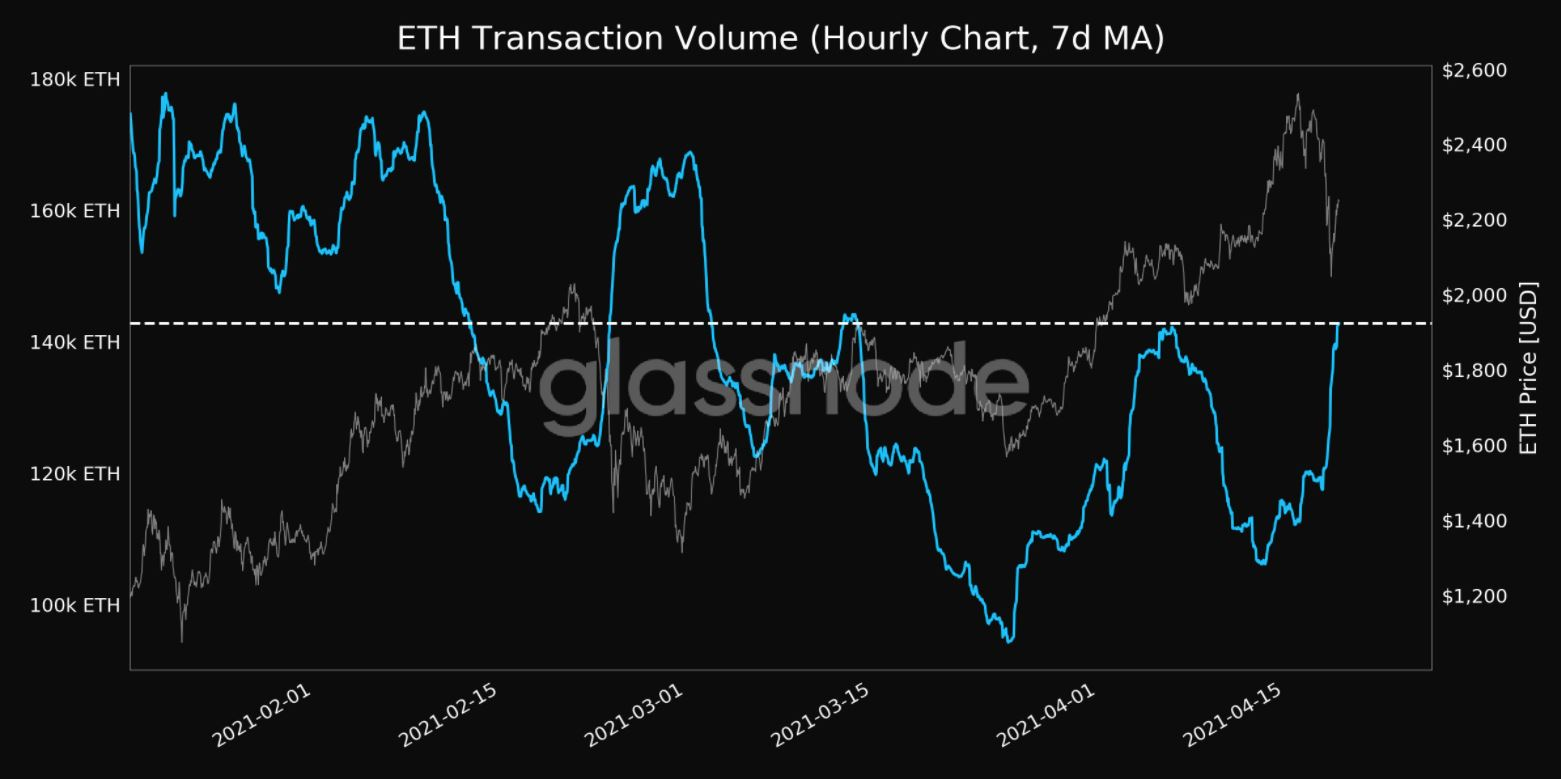 Time for Ethereum season? Traders can expect this from the alt's next move