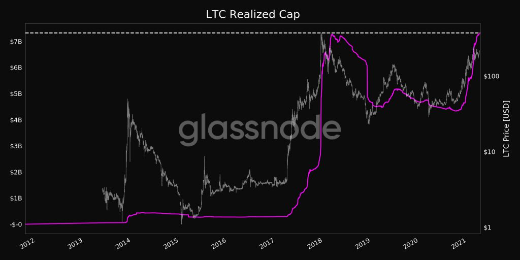 Here's why Litecoin is rallying towards a local top?