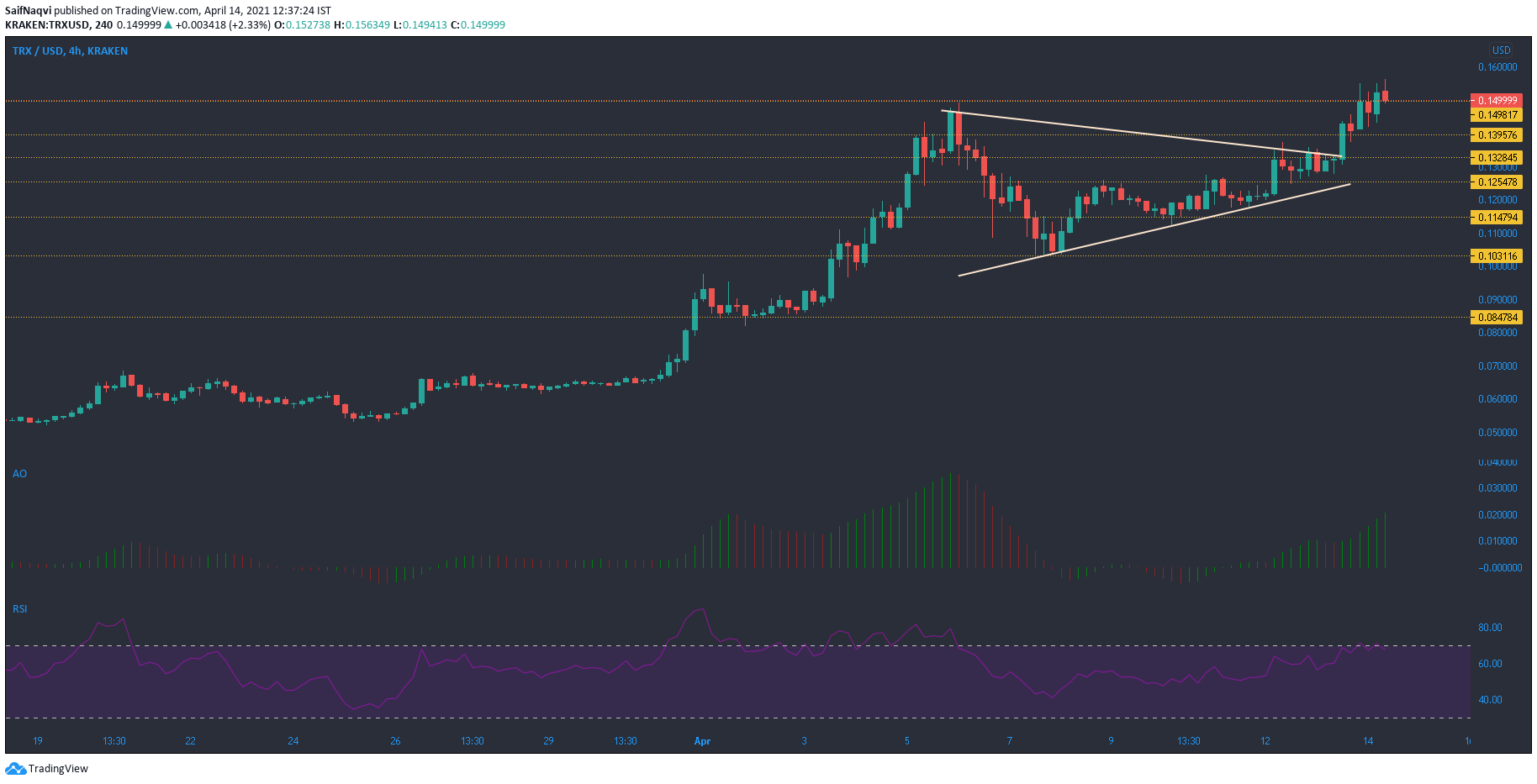 Tron, Neo, IOST Price Analysis: 14 April