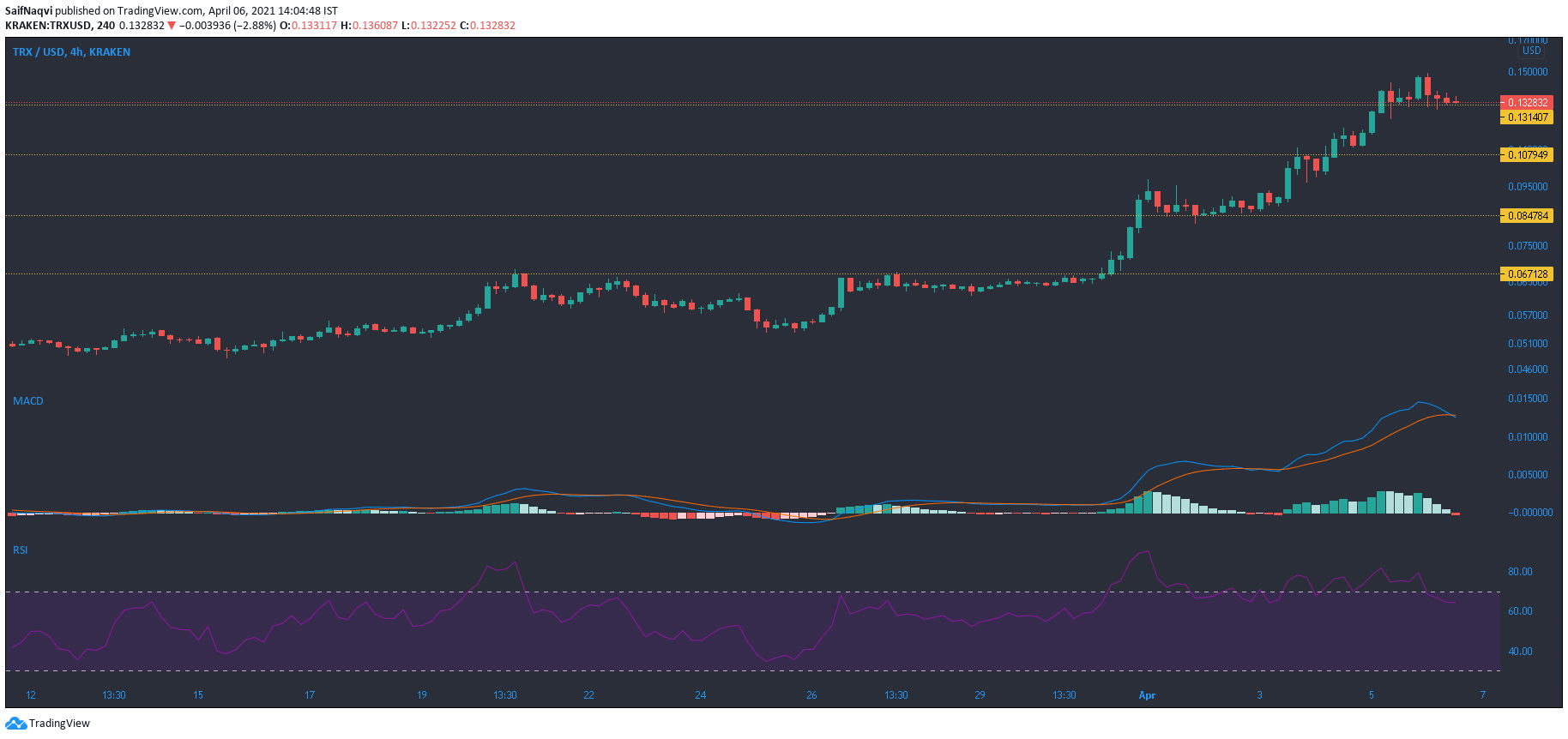 Tron, Ontology, Aave, Compound Price Analysis: 06 April