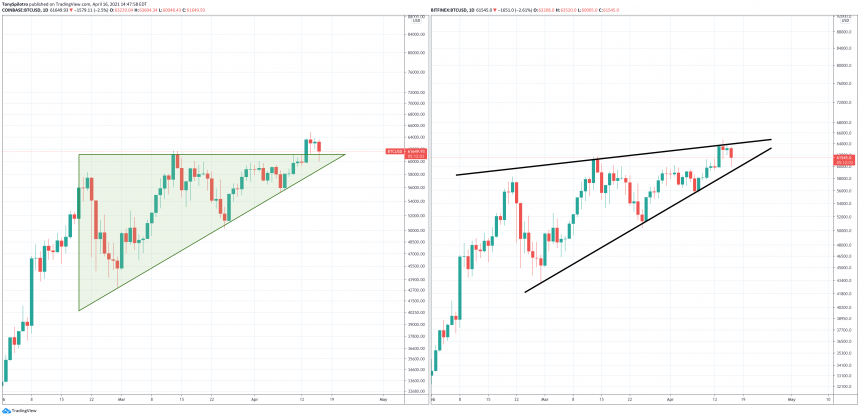 Two Patterns, One Coin: Is Bitcoin Currently Bearish Or Bullish?