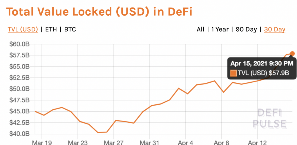 Unique addresses in DeFi increase 10X, here's why that matters
