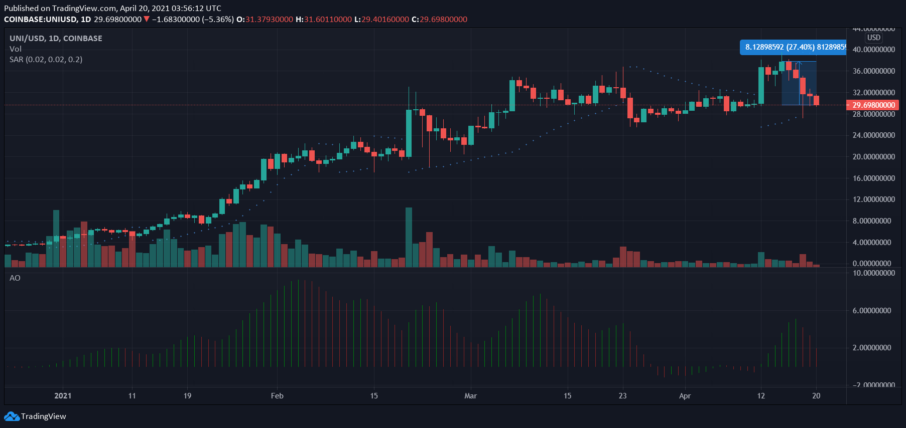 Uniswap, XRP, Binance Coin, THETA Price Analysis: 20 April