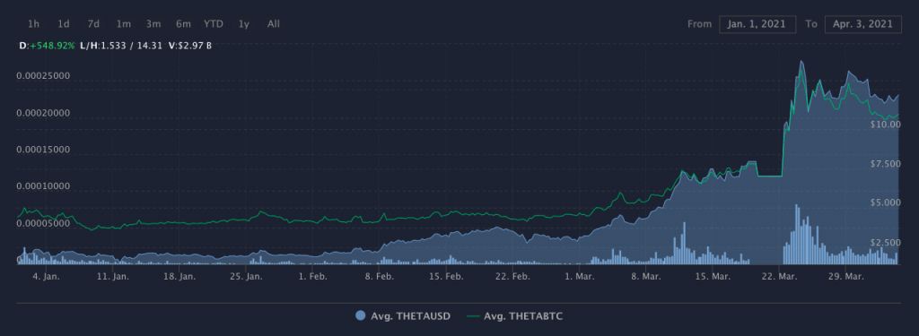 Here's why THETA may rally to a new ATH this week