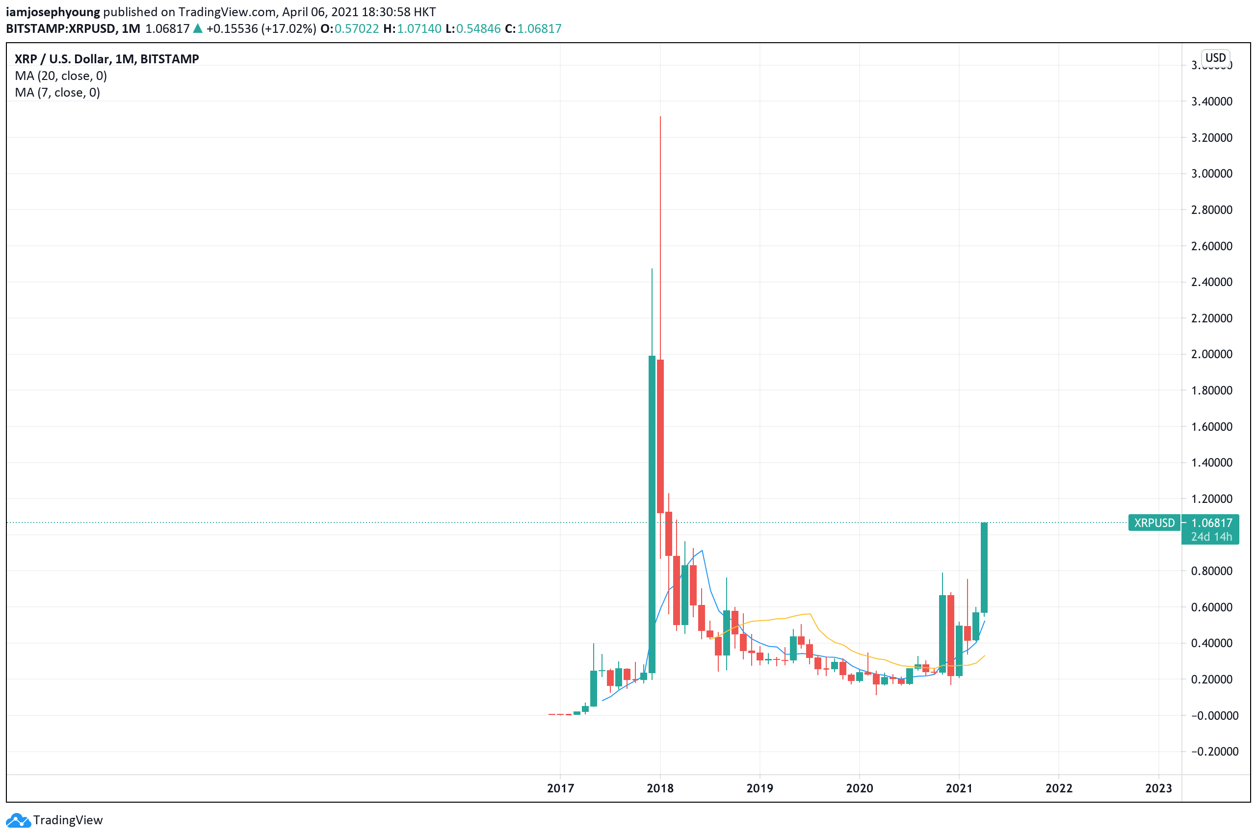 XRP surpasses $1 for the first time since 2018: What's behind the new rally?