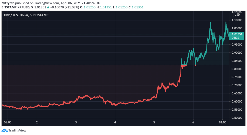 XRP Tops A Three-Year High Above $1 Amid New Turn In Ripple Lawsuit