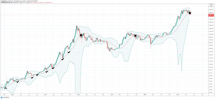 bitcooin bollinger band zoomed bull