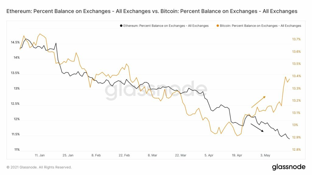 The Bitcoin to Ethereum rotation that's changing the ROI on portfolios