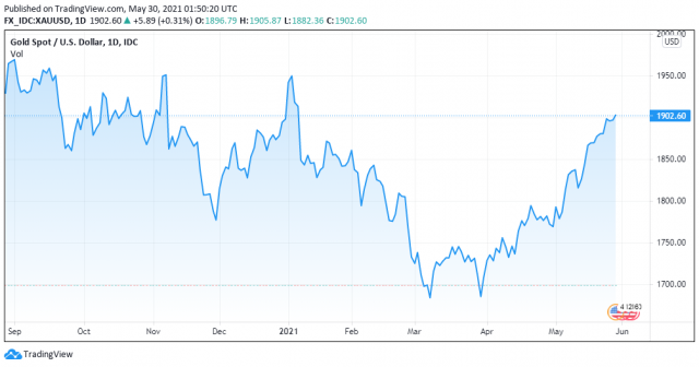 Gold price chart for 05/29/2021