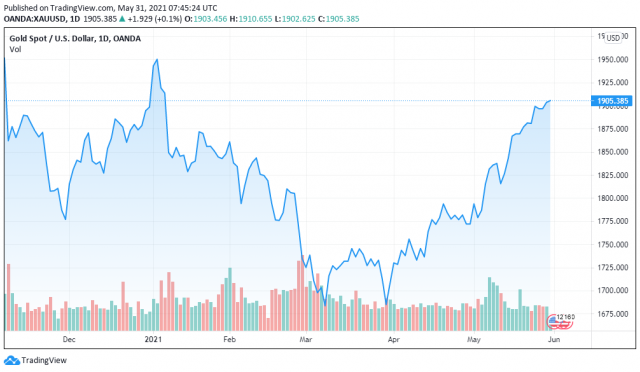 Gold price chart for 05/30/2021 - TradingView