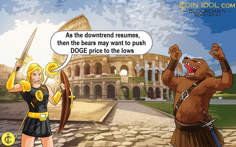 As the downtrend resumes, then the bears may want to push DOGE price to the lows