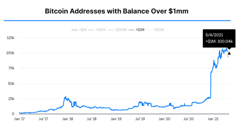 "The number of ""bitcoin millionaires"" is booming, but there's still a lot of room for growth, which will propel the bitcoin price as well."
