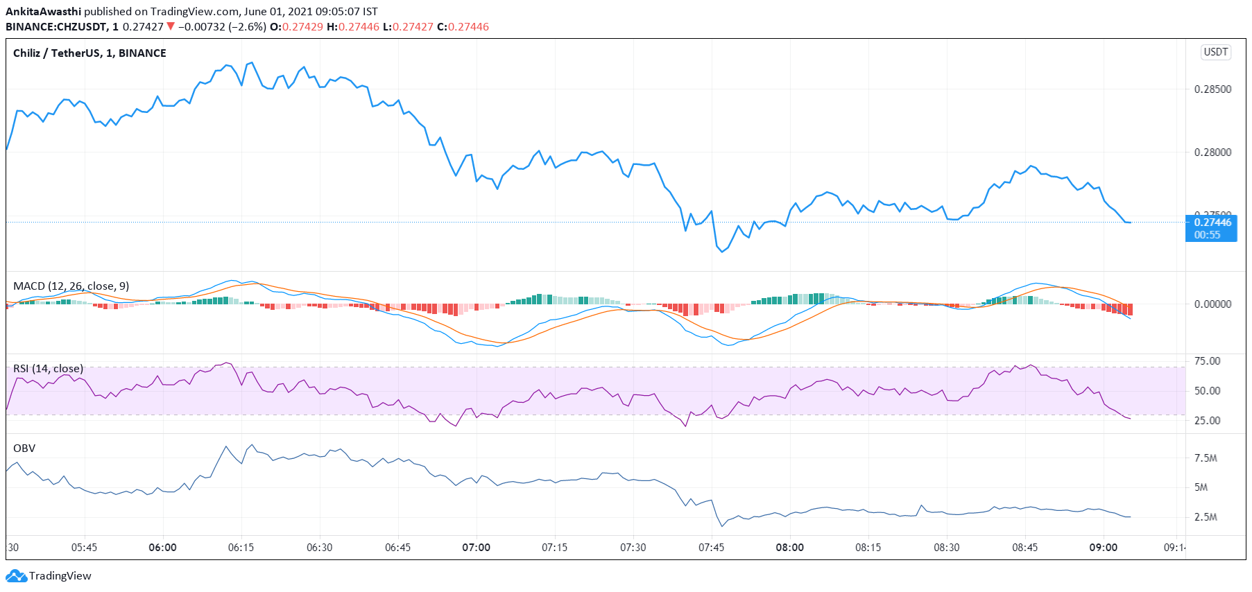 https://platoblockchain.net/wp-content/uploads/2021/06/chz-technical-analysis-price-may-soon-fall-below-the-first-support-level-of-0-272.png