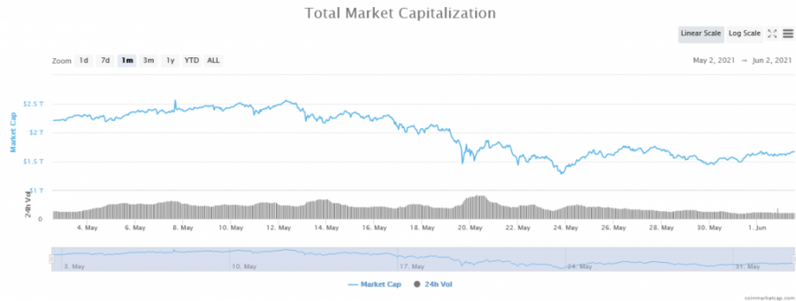 Screenshot_2021-06-02_Global_Cryptocurrency_Market_Charts_CoinMarketCap.png