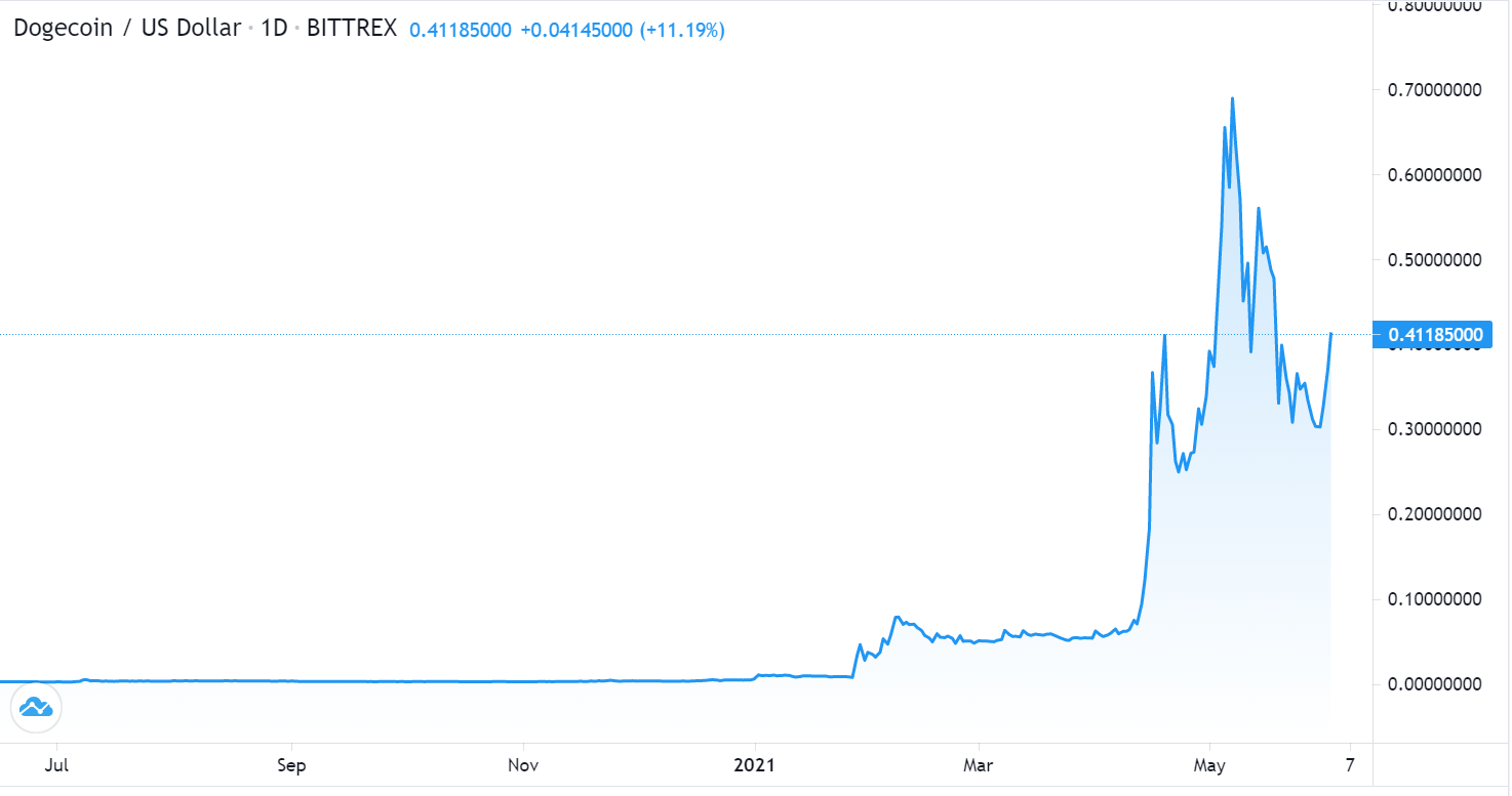 Dogecoin Price Surges By 30% Amid Coinbase Pro Listing - Where to Buy Dogecoin?