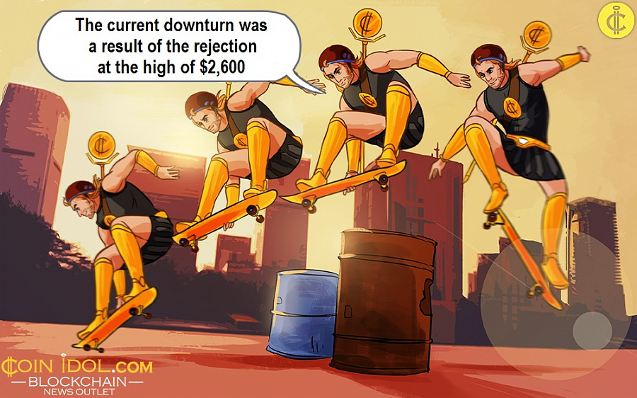 The current downturn was a result of the rejection at the high of $2,600