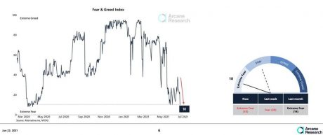 Fear & Greed Index from Arcane Research
