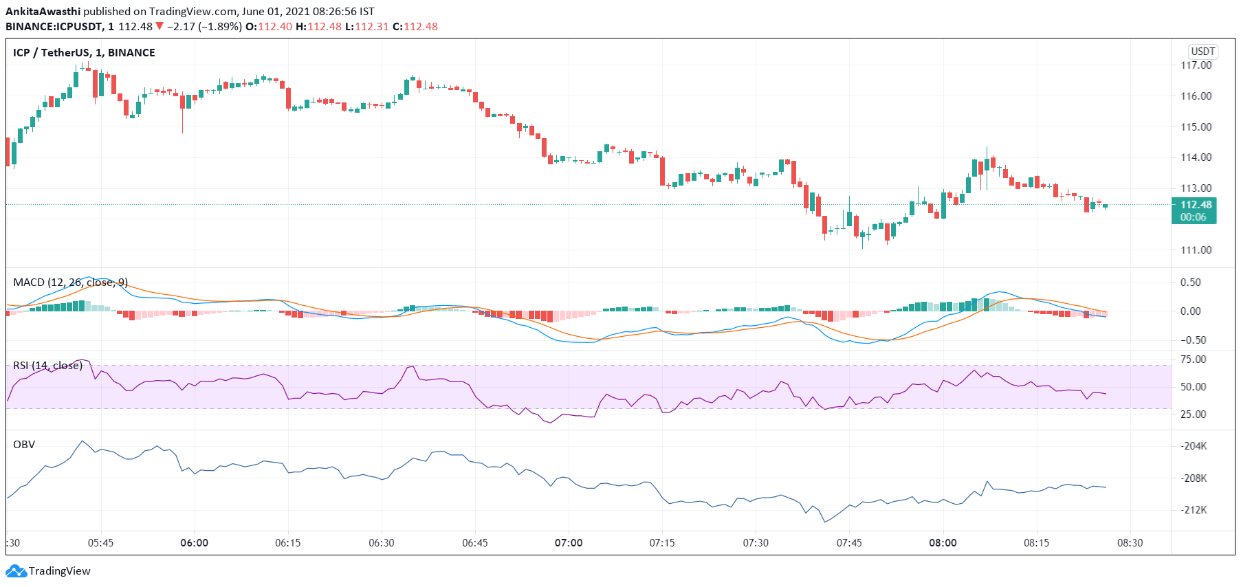https://platoblockchain.net/wp-content/uploads/2021/06/icp-technical-analysis-price-may-soon-fall-below-support-levels-of-110-52.png