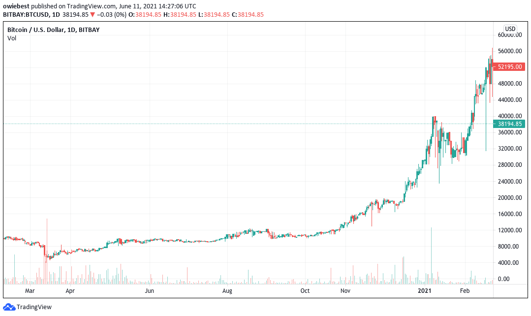 Bitcoin chart from lowest point in April 2020 to current point in June 2021