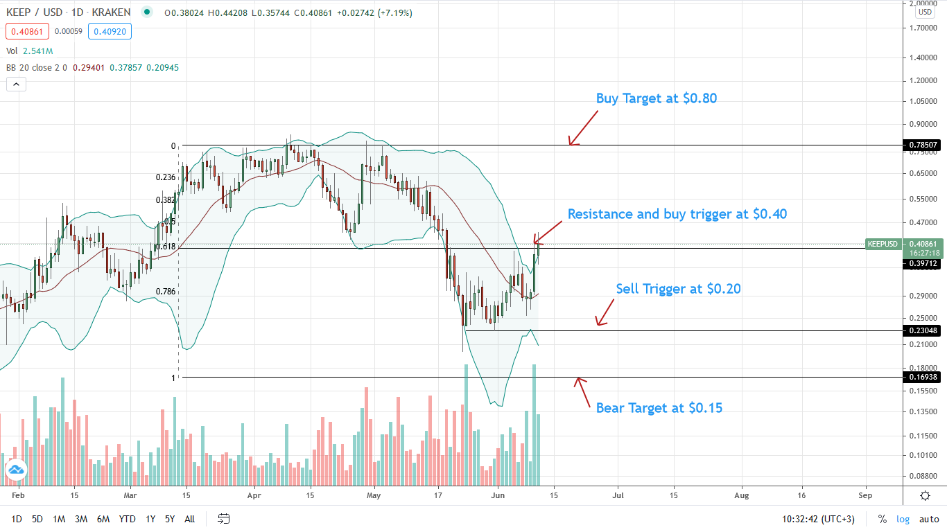 KEEP Price Daily Chart for June 11