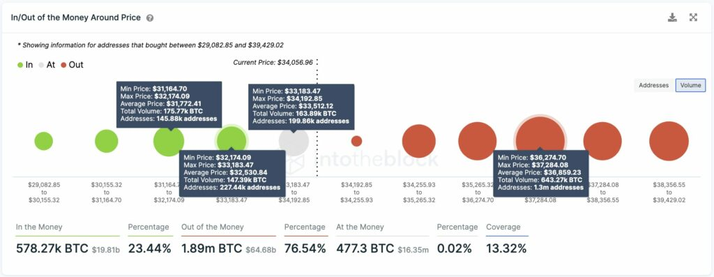 How likely is Bitcoin to drop below $25000