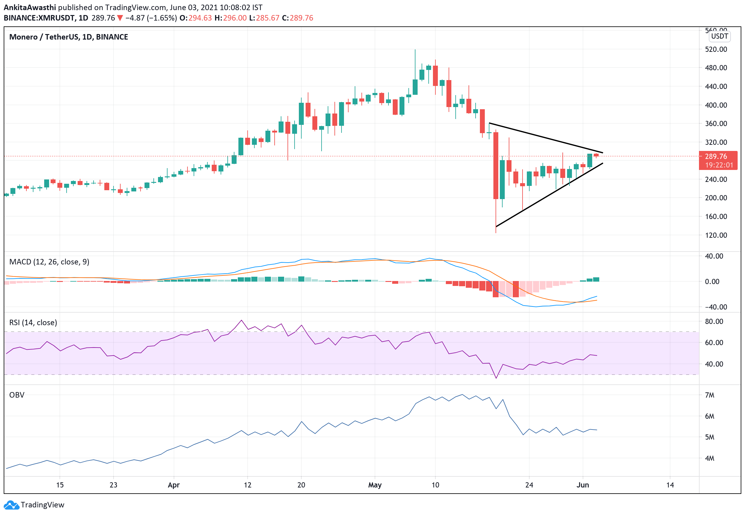 https://platoblockchain.net/wp-content/uploads/2021/06/xmr-technical-analysis-price-likely-to-fall-below-367-47-and-197-34.png
