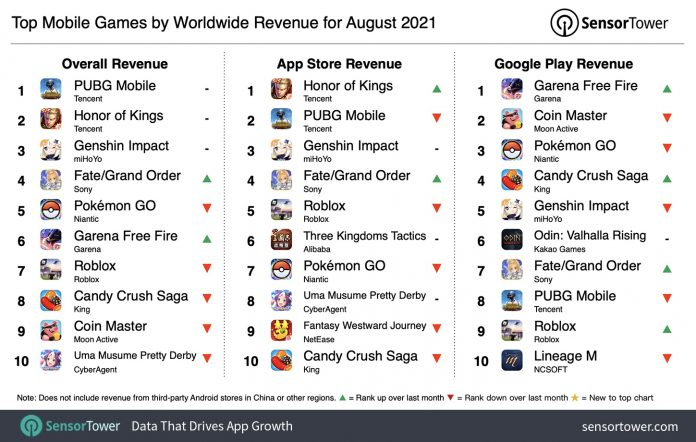 PUBG Mobile becomes the most earning game in August 2021