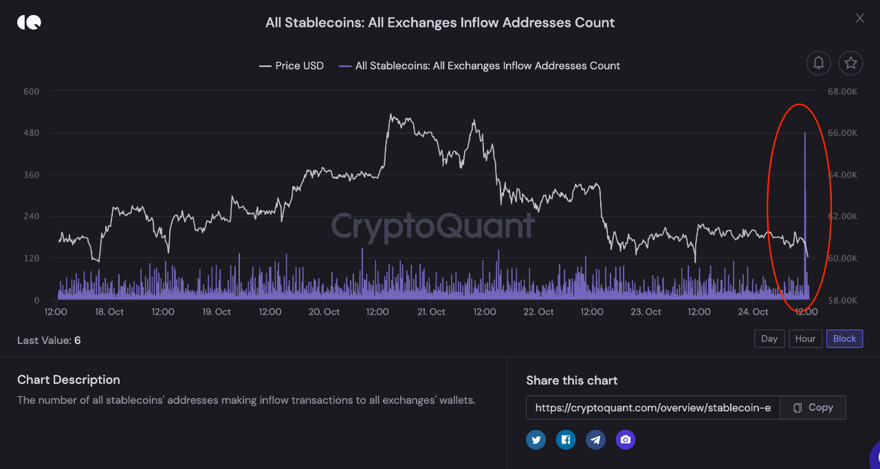 Stablecoins Inflow Addresses Count